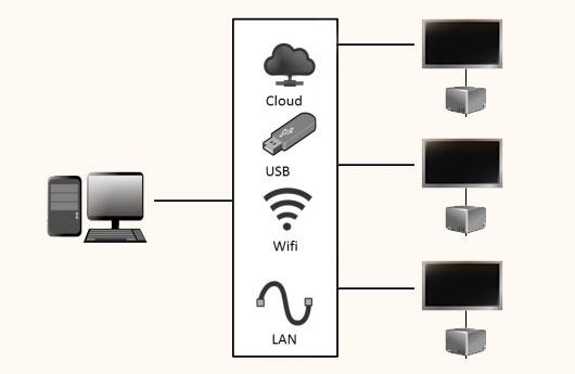DSSHOW - Digital Signage Software - Netzwerk