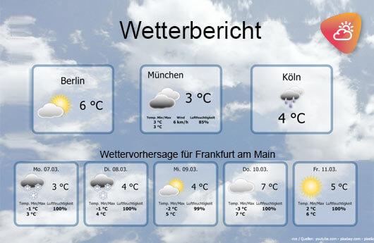 DSSHOW - Digital Signage Software - Wetter